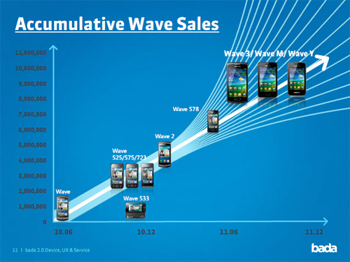 Samsung Wave 10 million handset