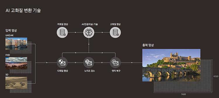 Samsung AI Hi-Def Conversion